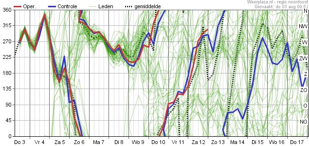 15-daagse Trend (Pluim) volgens Europees model - regio Noord - Windrichting