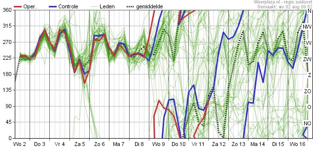 15-daagse voorspelling windrichting