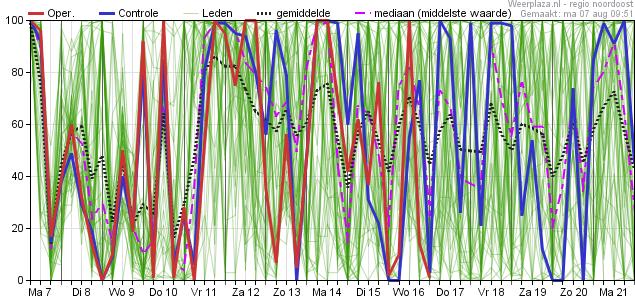 15-daagse Trend (Pluim) volgens Europees model - regio Noord - Bewolking