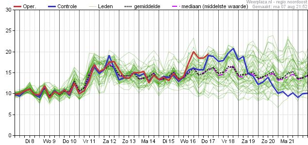 15-daagse Trend (Pluim) volgens Europees model - regio Noord - Dauwpunt