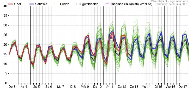 15-daagse Trend (Pluim) volgens Europees model - regio Noord - Temperatuur