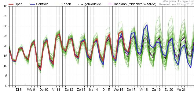 ECMWF - temperatuur