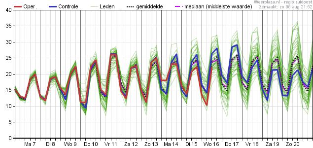 15 daagse temperatuur Zuidoost Nederland ECMWF