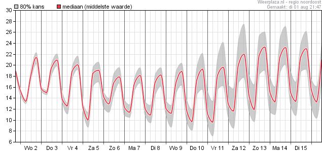 temperaturen afgelopen nacht