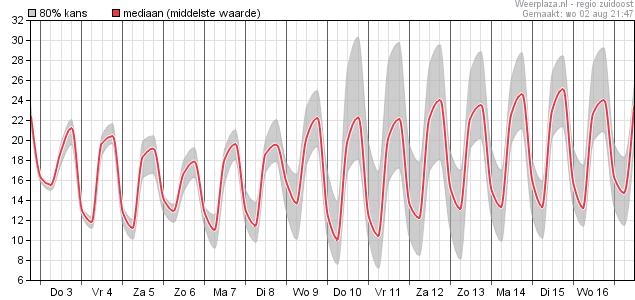 15-daagse voorspelling temperatuur