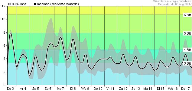 Windsnelheid