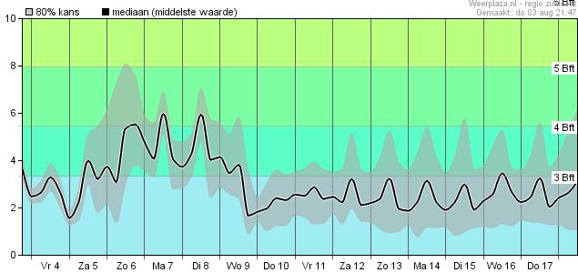 15-daagse voorspelling windsnelheid