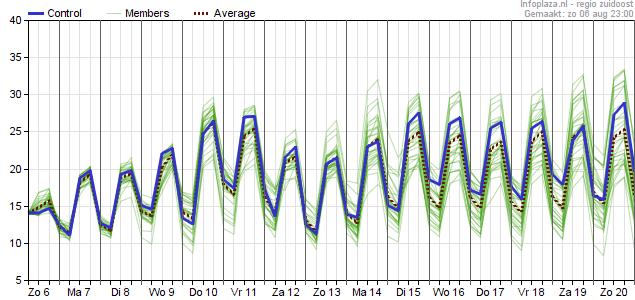 15 daagse temperatuur Zuidoost Nederland GFS