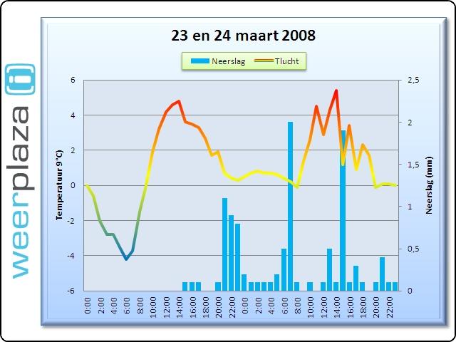 Verloop van de Pasen in 2008