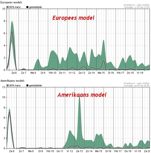 De twee belangrijkste weermodellen geven dezelfde trend aan: geen langdurige zware regenval meer,