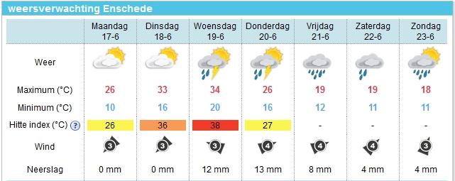 De hitte-index voor Enschede stijgt naar maar liefst 38 graden.