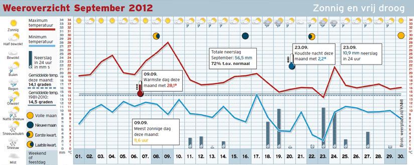 Het maandoverzicht van september 2012.