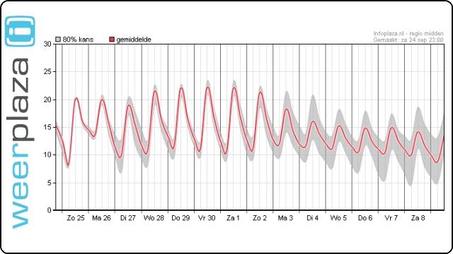15-daagse Temperatuur