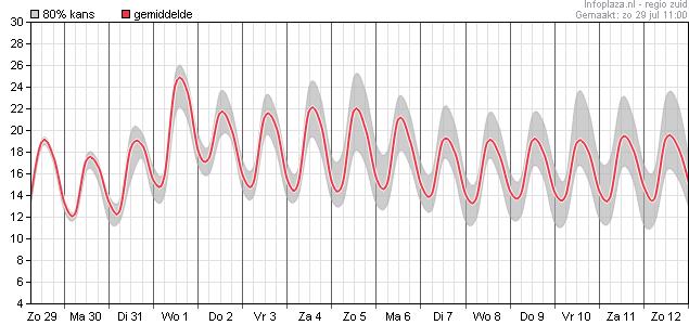 Temperatuur voor de komende dagen in het zuiden: boven de 25 graden op woensdag!