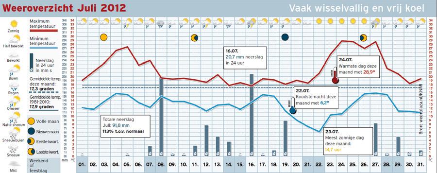 Het maandoverzicht van juli 2012: vrij wisselvallig en koel.