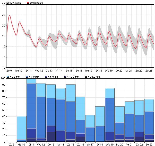 Na maandag wordt het wisselvallig en koeler: elke dag valt (flink wat) regen.
